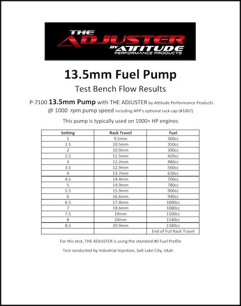 The Adjuster Flow Chart 13.5mm pump